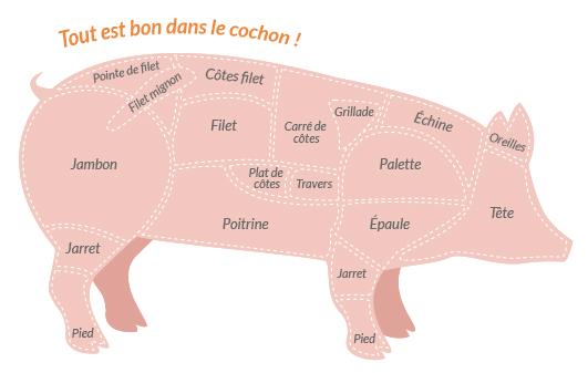 boucheries-andre-morceaux-viande-porc